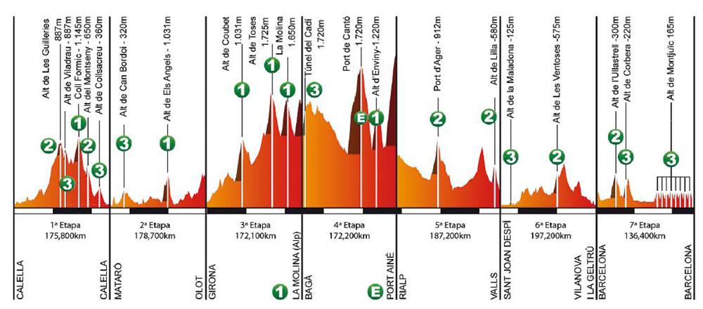 perfiles-volta-ciclista-catalunya-2016