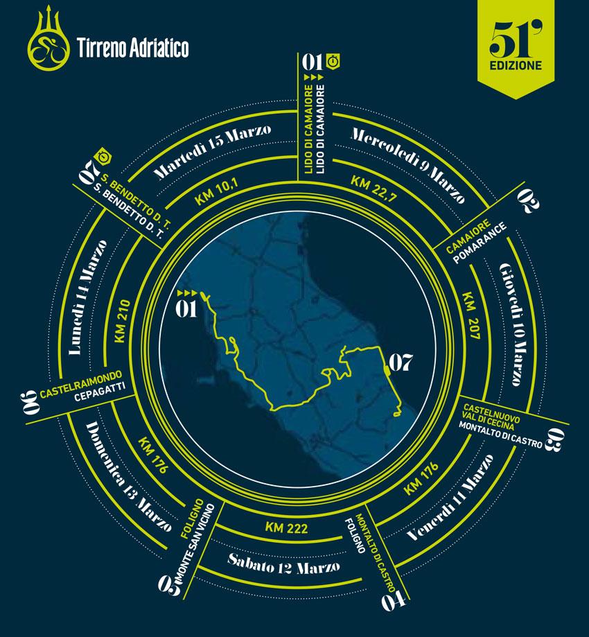 Tirreno Adriatico 2016. Italy
